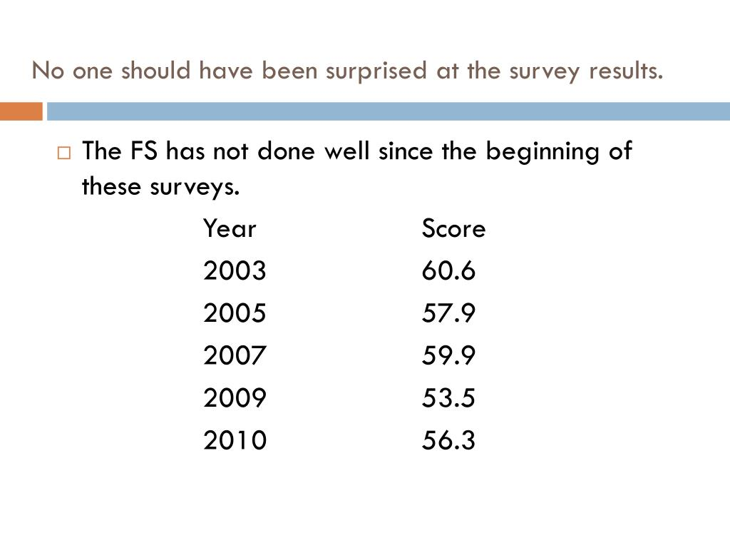 No one should have been surprised at the survey results.