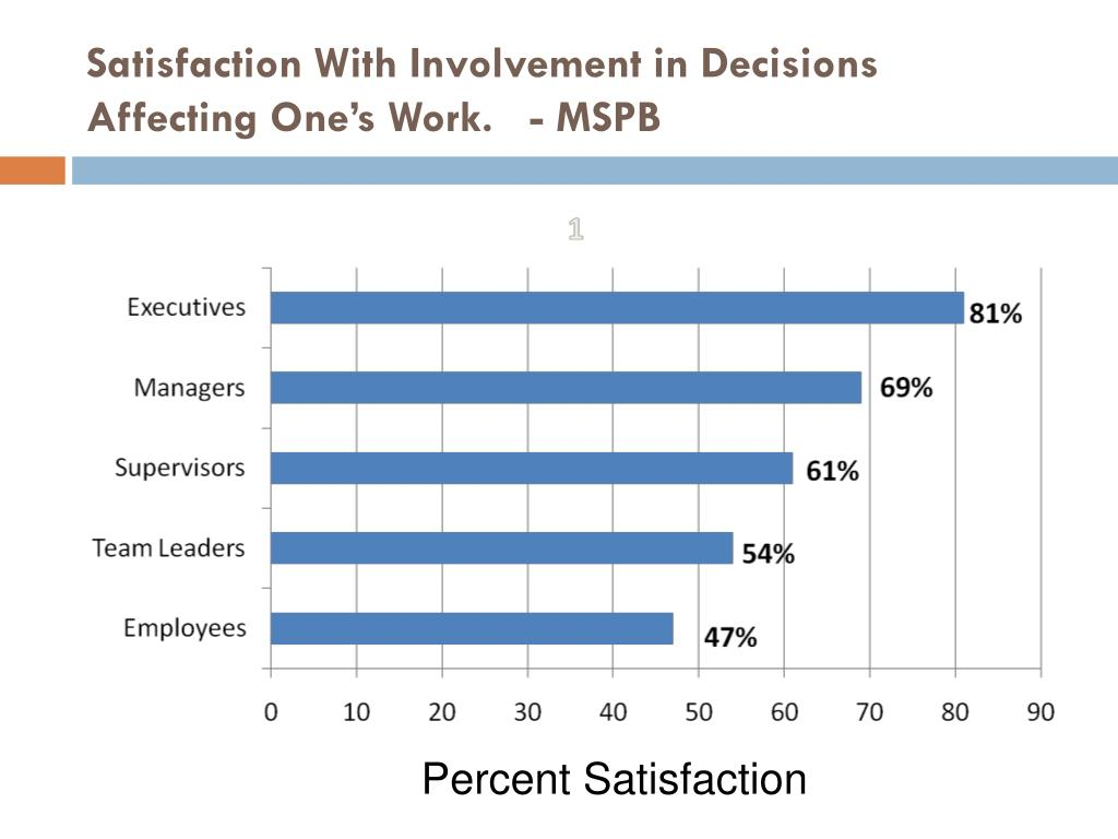Satisfaction With Involvement in Decisions Affecting One's Work.   - MSPB