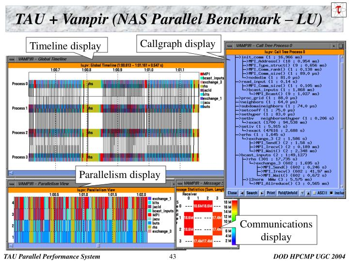 TAU + Vampir (NAS Parallel Benchmark – LU)
