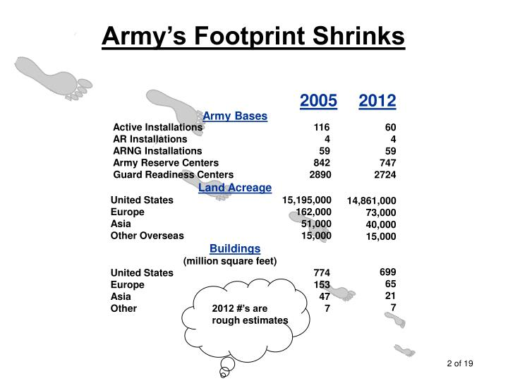 Army's Footprint Shrinks