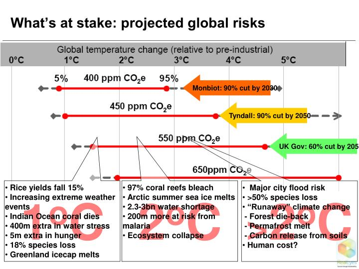 What's at stake: projected global risks