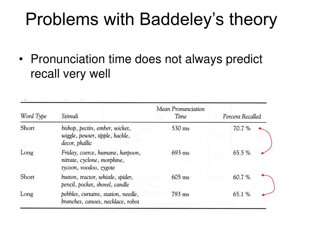 Pronunciation time does not always predict recall very well