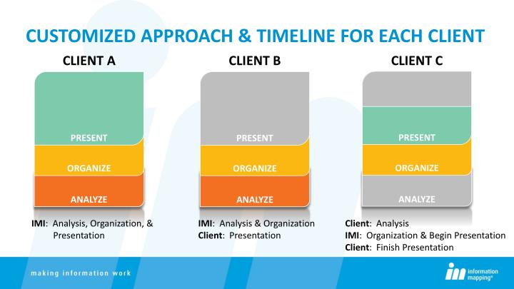 CUSTOMIZED APPROACH & TIMELINE for each client