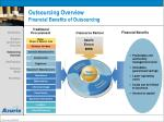 outsourcing overview financial benefits of outsourcing