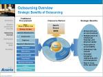 outsourcing overview strategic benefits of outsourcing