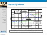 outsourcing overview23