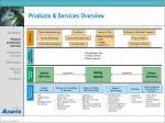 products services overview