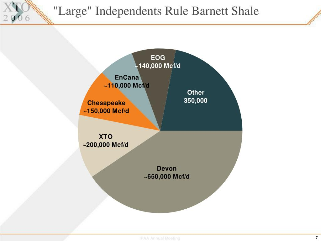 """Large"" Independents Rule Barnett Shale"