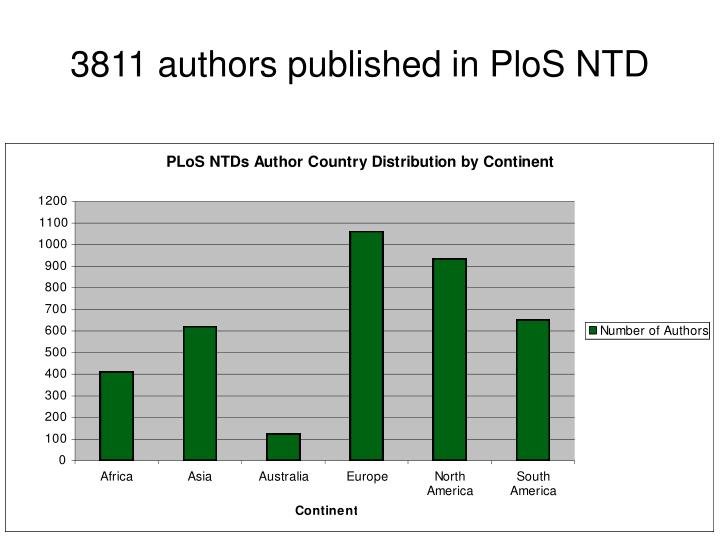 3811 authors published in PloS NTD