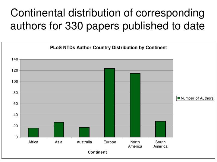 Continental distribution of corresponding authors for 330 papers published to date