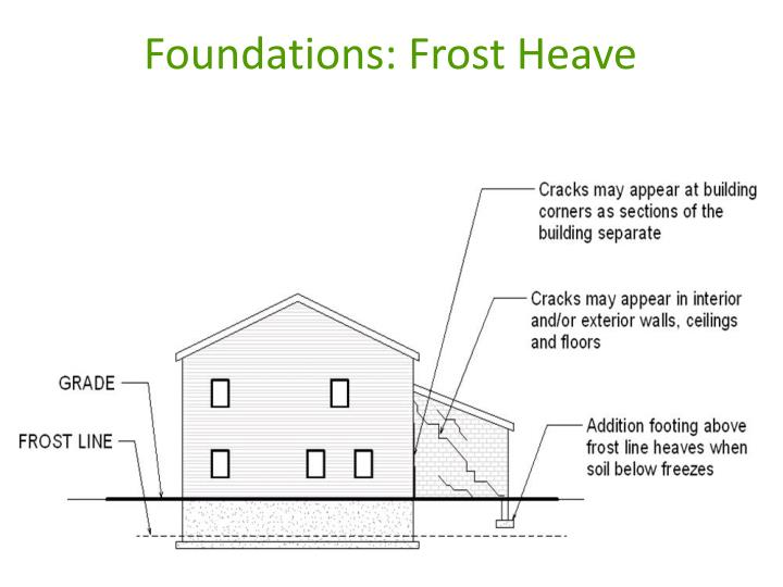 Foundations: Frost Heave