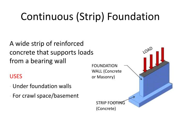 Continuous (Strip) Foundation