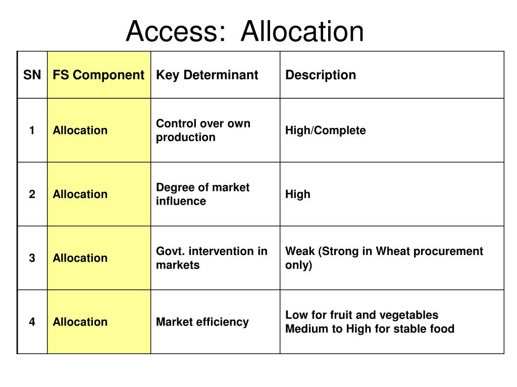 Access:  Allocation