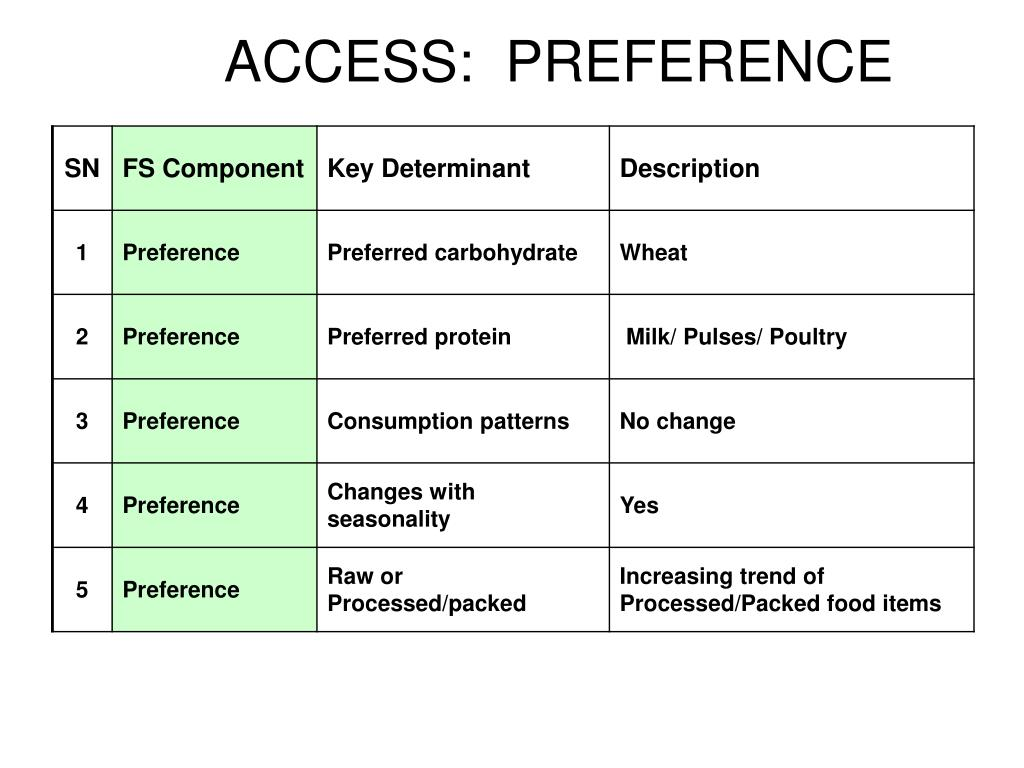 ACCESS:  PREFERENCE