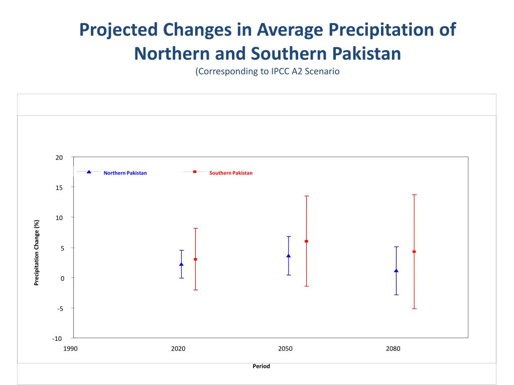 Projected Changes in Average Precipitation of Northern and Southern Pakistan