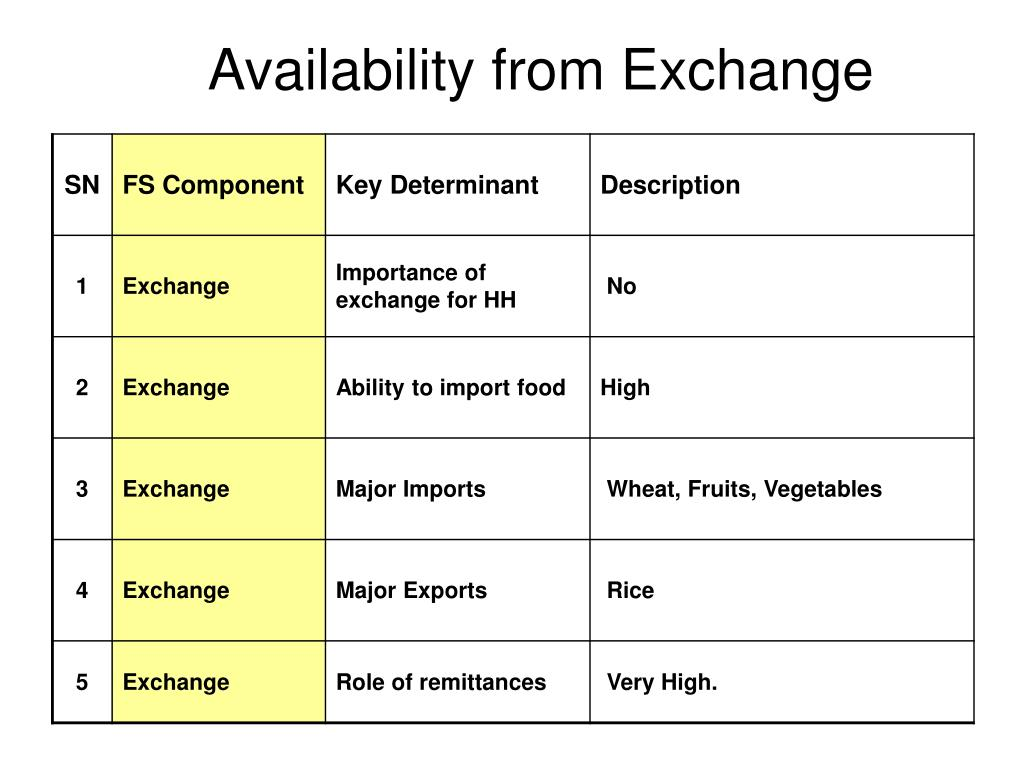 Availability from Exchange