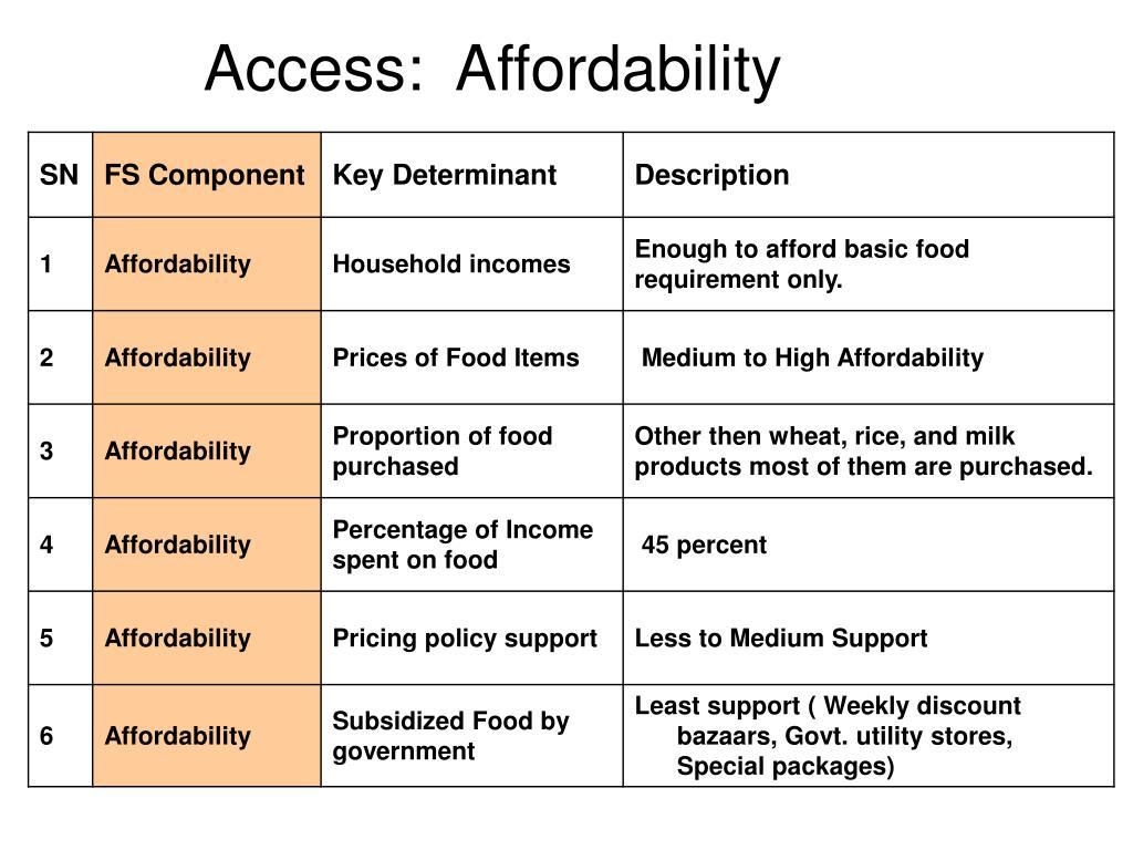 Access:  Affordability