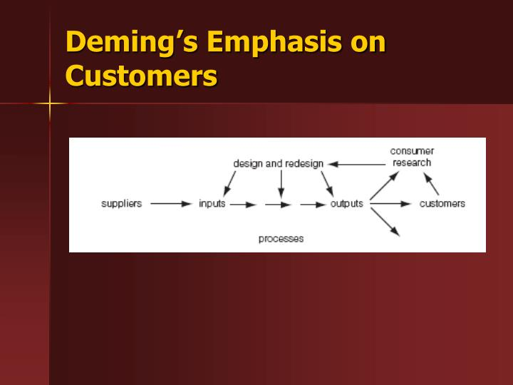 Deming s emphasis on customers