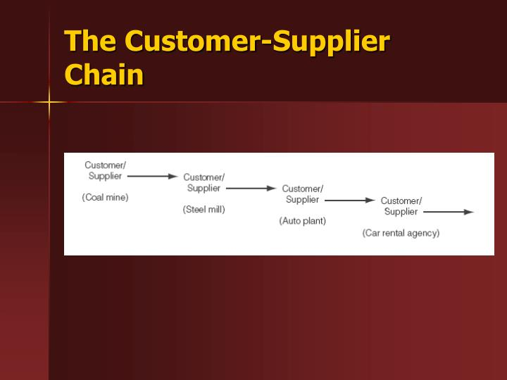 The Customer-Supplier Chain