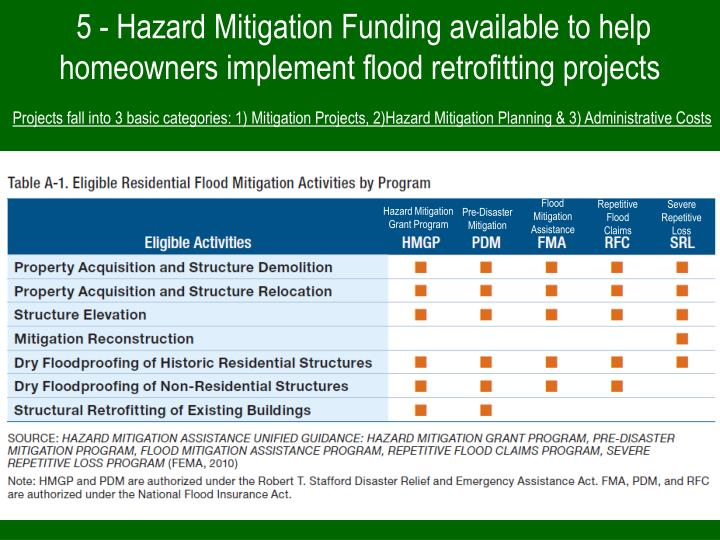 reformulating the hazards mitigation paradigm Natural hazards 41: 283 – 295 101007  reformulating problems from other angles as well as the ability to change the paradigm of reference.
