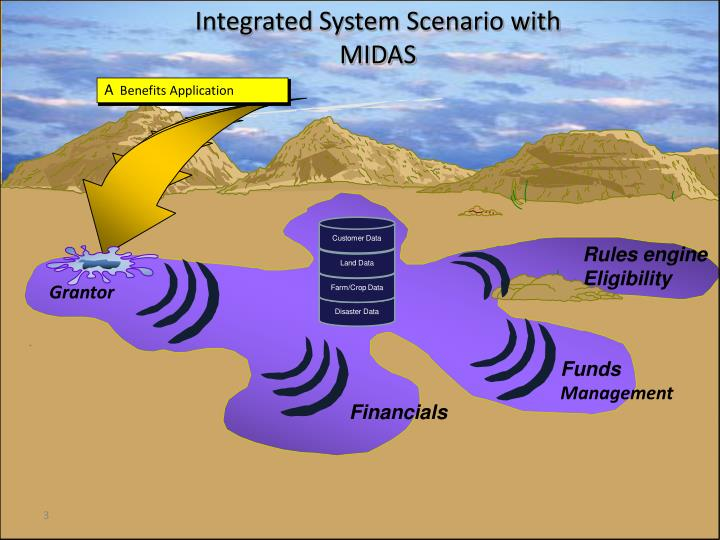 Integrated System Scenario with