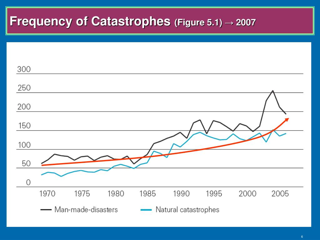 Frequency of Catastrophes