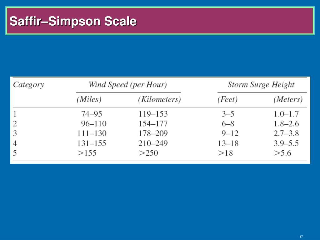 Saffir–Simpson Scale