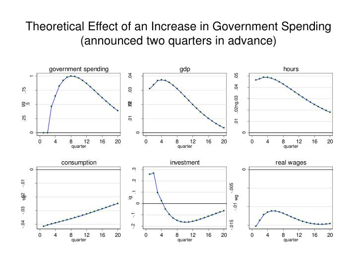 the effects of the increase of government spending on infrastructure Some other schools of economic thought reject or downplay the importance of multiplier effects increase to government spending will and infrastructure.