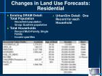 changes in land use forecasts residential