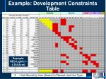 example development constraints table