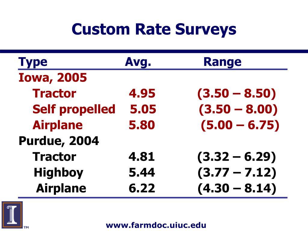 Custom Rate Surveys