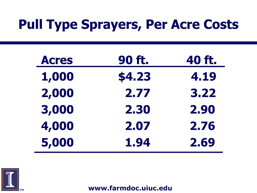 Pull Type Sprayers, Per Acre Costs