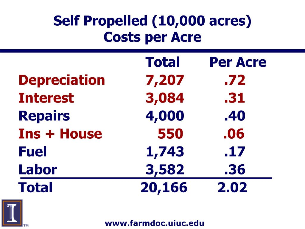 Self Propelled (10,000 acres)