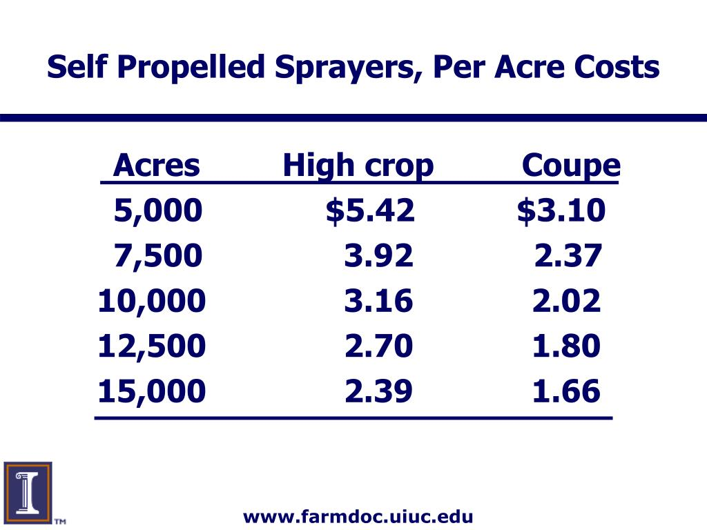 Self Propelled Sprayers, Per Acre Costs