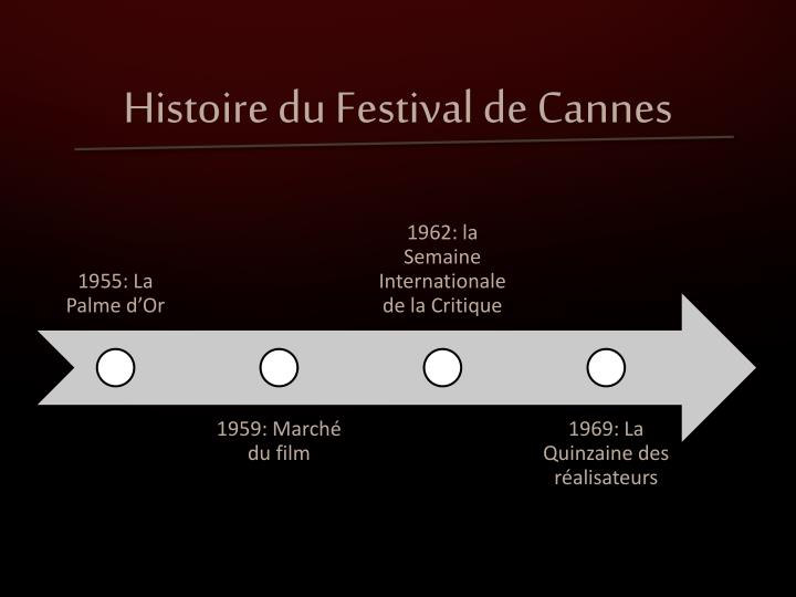 Histoire du Festival de Cannes
