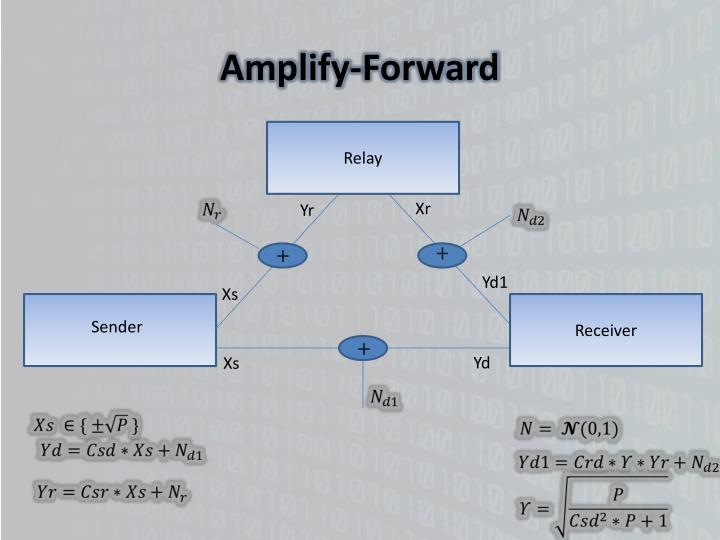 Amplify-Forward