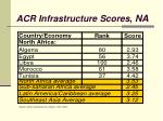 acr infrastructure scores na