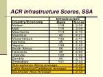 acr infrastructure scores ssa9
