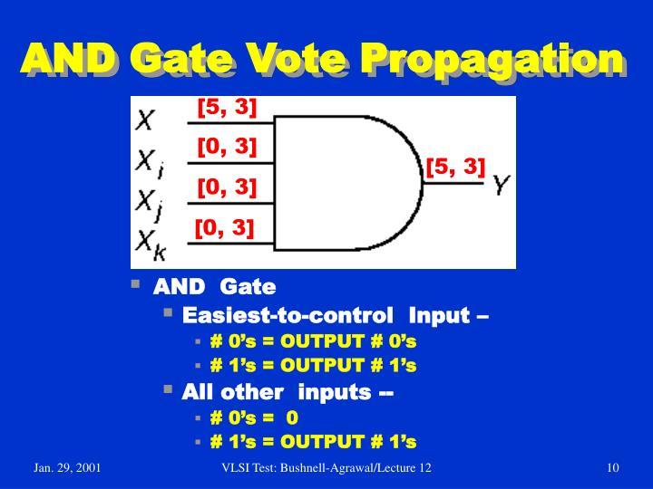 AND Gate Vote Propagation