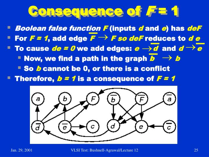 Consequence of