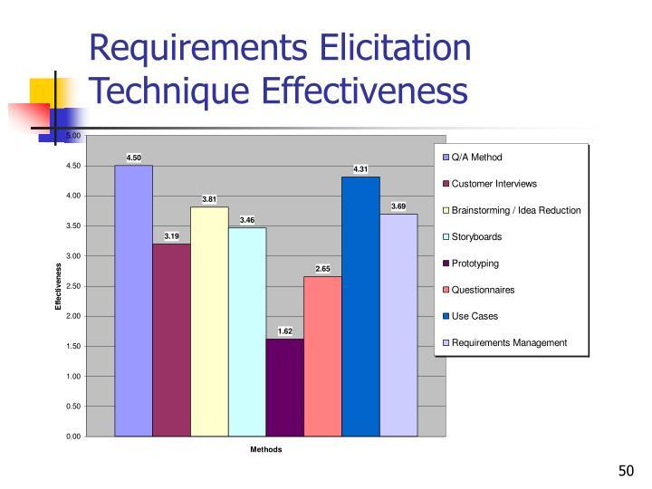 Requirements Elicitation Technique Effectiveness