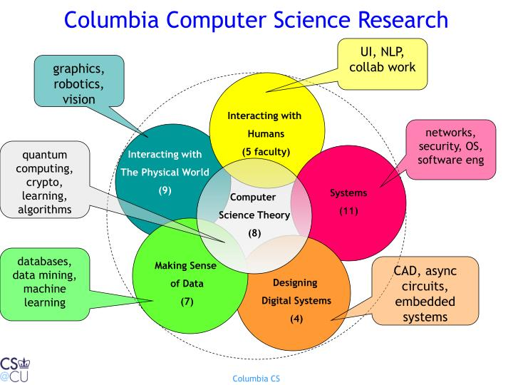 Columbia computer science research