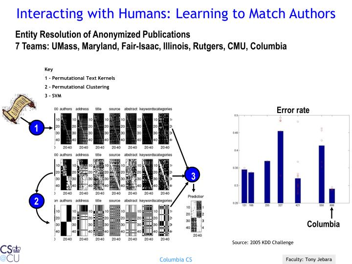 Interacting with Humans: Learning to Match Authors