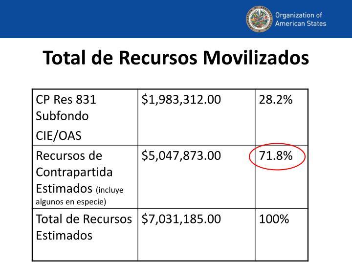 Total de Recursos Movilizados
