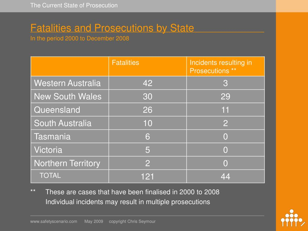 Fatalities and Prosecutions by State