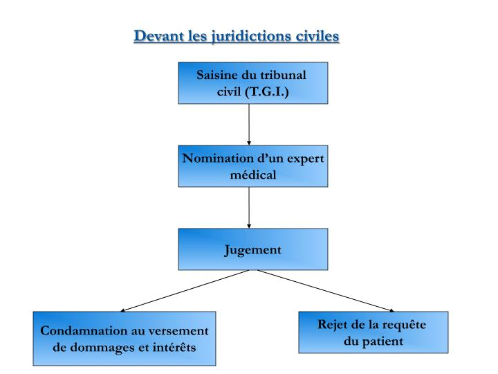 Devant les juridictions civiles