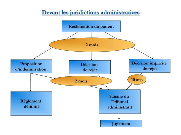 Devant les juridictions administratives