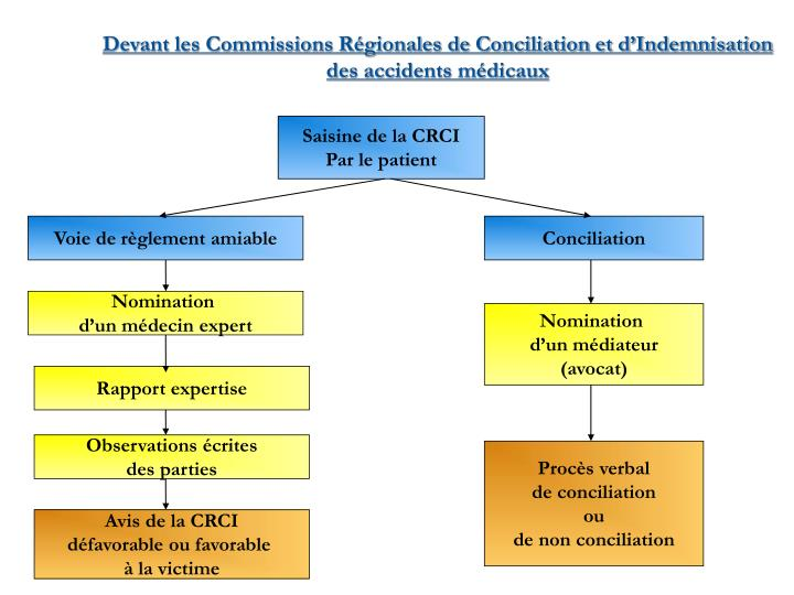 Devant les Commissions Régionales de Conciliation et d'Indemnisation des accidents médicaux