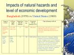 impacts of natural hazards and level of economic development