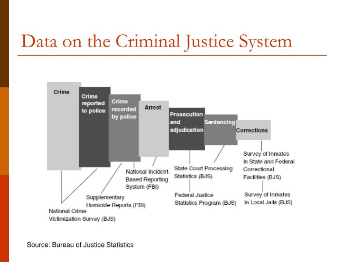 federal vs state policy comparison criminal justice The relationship between criminal and administrative law dates to the turn of the 19th century, when congress established early federal administrative agencies and a regulatory framework that.